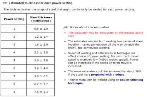schweissen-mat-stärke-tabelle